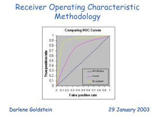 Receiver Operating Characteristic Methodology
