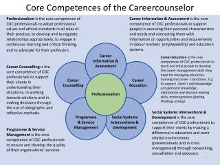 Core Competences of the Careercounselor
