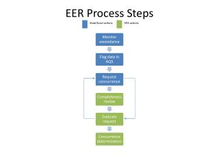 EER Process Steps