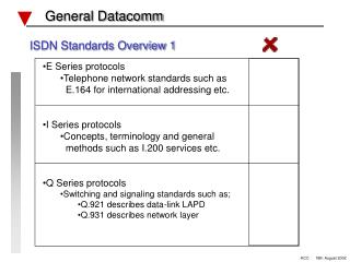 ISDN Standards Overview 1