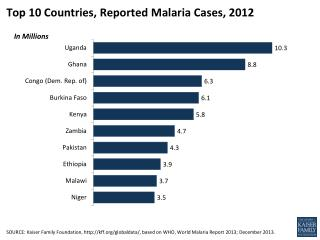 Top 10 Countries, Reported  Malaria  Cases,  2012