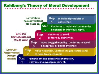 kohlberg essays on moral development volume 1 Kohlberg believed that moral development, like cognitive development, follows a series of stages he used the idea of moral this often occurs in moral dilemmas involving drinking and driving or business situations where participants have been shown to reason at a lower developmental stage.