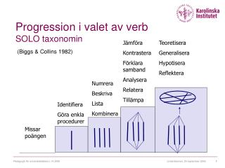 Progression i valet av verb SOLO taxonomin