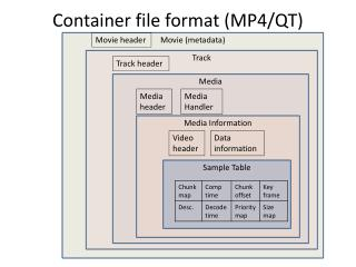 Container file format (MP4/QT)
