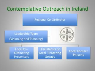 Contemplative Outreach in Ireland