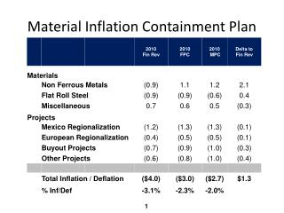 Material Inflation Containment Plan