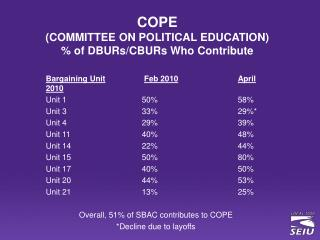 COPE  (COMMITTEE ON POLITICAL EDUCATION) % of DBURs/CBURs Who Contribute