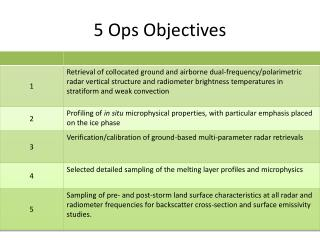 5 Ops Objectives