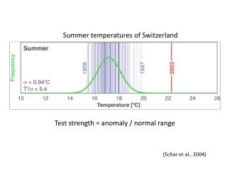 Test strength = anomaly / normal range