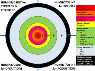 HUMINT/OSINT  for STRATEGY &  PRIORITIES