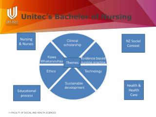 Unitec's Bachelor of Nursing