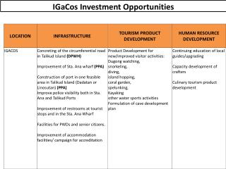 IGaCos  Investment Opportunities