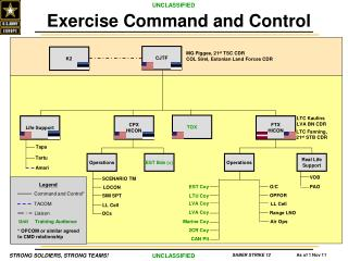 Exercise  Command and Control