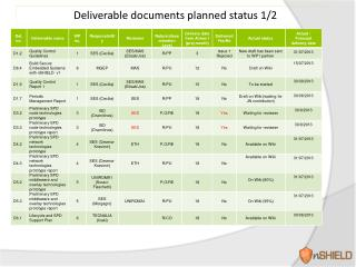 Deliverable documents planned  status  1/2