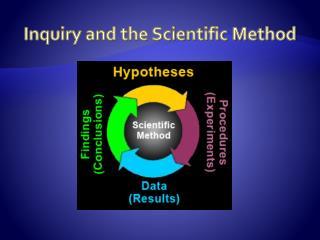 Inquiry and the Scientific Method