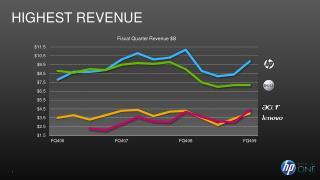 Highest revenue