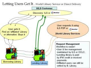 Letting Users Get It …World Library Service or Direct Delivery