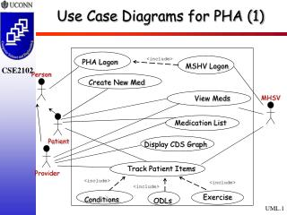 Use Case  Diagrams for PHA (1)