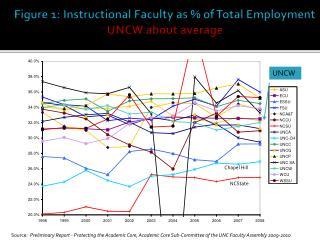 Figure 1: Instructional Faculty as % of Total Employment UNCW about average