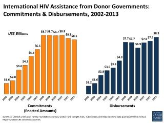 International HIV Assistance from Donor Governments: Commitments & Disbursements, 2002-2013