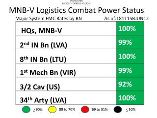 UNCLASSIFIED EXERCISE – EXERCISE - EXERCISE MNB-V Logistics Combat Power Status