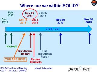 Where are we within SOLID?