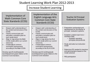 Student Learning Work  Plan 2012-2013