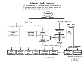 Methodology Tree for Forecasting
