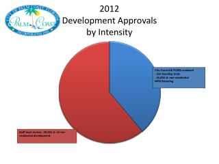 2012  Development  Approvals  by Intensity