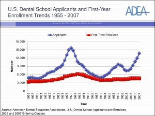 U.S. Dental School Applicants and First-Year  Enrollment Trends 1955 - 2007