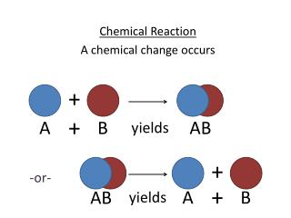 Chemical Reaction A chemical change occurs