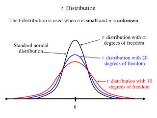 t distribution with 20 degrees of freedom