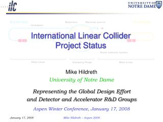 International Linear Collider  Project Status