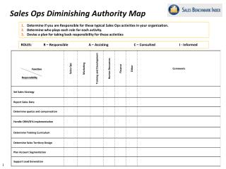 Sales Ops Diminishing Authority Map