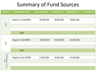 Summary of Fund Sources