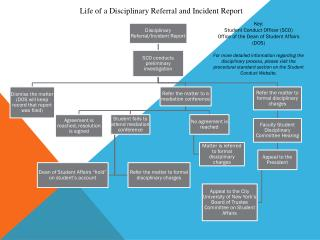 Life of a Disciplinary Referral and Incident Report