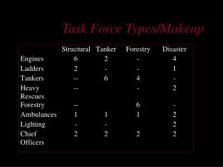 Task Force Types