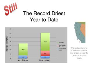 The Record Driest  Year to Date