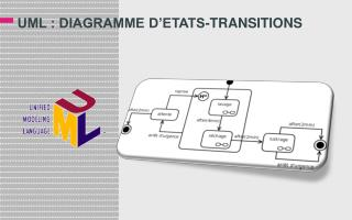 UML : DIAGRAMME D'ETATS-TRANSITIONS