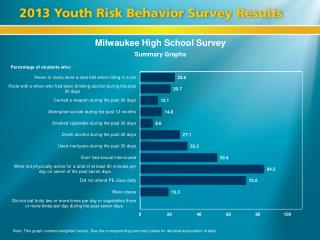 Milwaukee High School Survey
