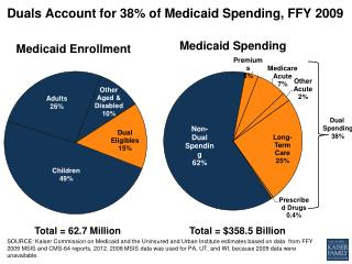 Duals Account for 38% of Medicaid Spending, FFY  2009