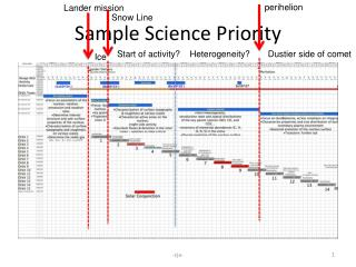 Sample Science Priority