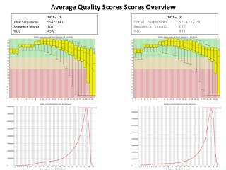 Average Quality Scores Scores Overview