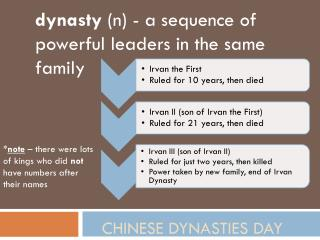 Chinese dynasties Day