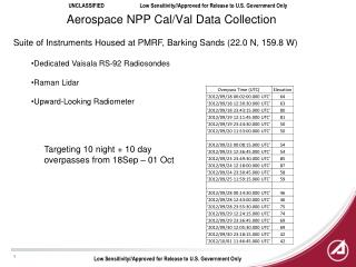 Aerospace NPP Cal/Val Data Collection