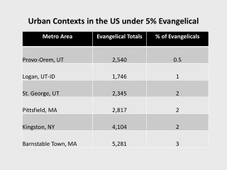 Urban Contexts in the US under 5% Evangelical