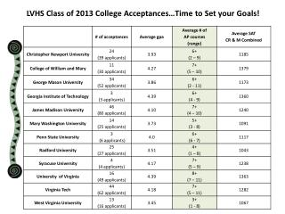 LVHS Class of 2013 College Acceptances…Time to Set your Goals!