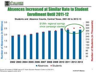 Absences Increased at Similar Rate to  Student Enrollment  Until 2011-12