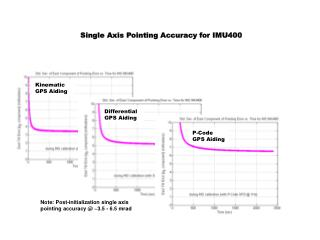 Single Axis Pointing Accuracy for IMU400