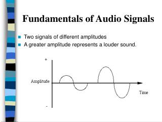 Fundamentals of Audio Signals